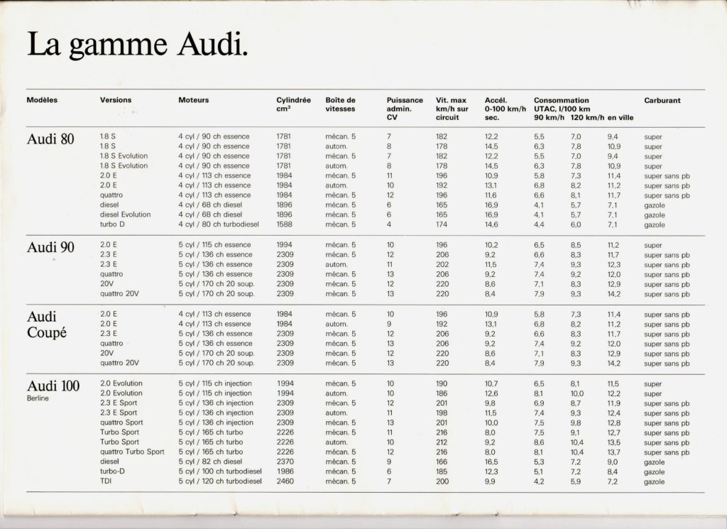 Catalogue Audi détail 1